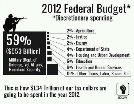Military spending is the largest expense of U.S. budget